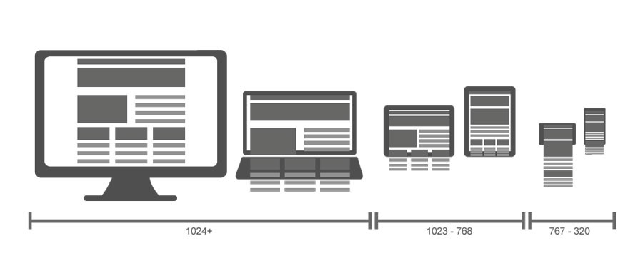 SEO and Responsive Design